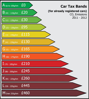 Our top 10 greenest cars what are you buying - Car fuel consumption comparison table ...